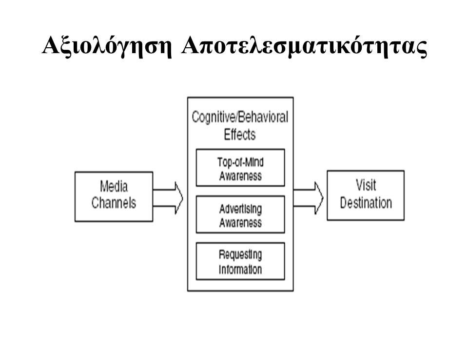 Αξιολόγηση Αποτελεσματικότητας