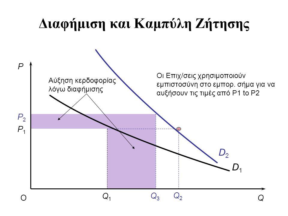 Διαφήμιση και Καμπύλη Ζήτησης Q2Q2 D2D2 P QO D1D1 Q3Q3 Q1Q1 P2P2 P1P1 Οι Επιχ/σεις χρησιμοποιούν εμπιστοσύνη στο εμπορ.