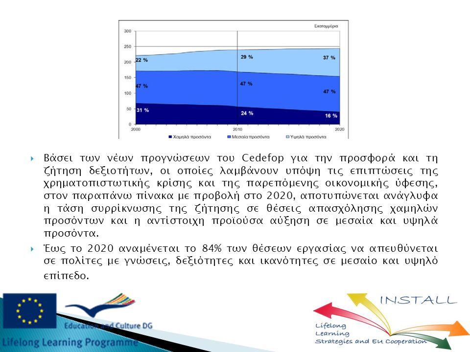  Βάσει των νέων προγνώσεων του Cedefop για την προσφορά και τη ζήτηση δεξιοτήτων, οι οποίες λαμβάνουν υπόψη τις επιπτώσεις της χρηματοπιστωτικής κρίσης και της παρεπόμενης οικονομικής ύφεσης, στον παραπάνω πίνακα με προβολή στο 2020, αποτυπώνεται ανάγλυφα η τάση συρρίκνωσης της ζήτησης σε θέσεις απασχόλησης χαμηλών προσόντων και η αντίστοιχη προϊούσα αύξηση σε μεσαία και υψηλά προσόντα.
