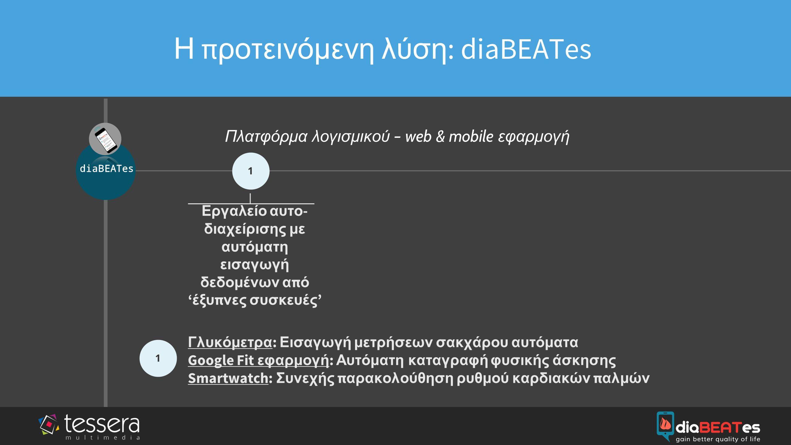 company logo & name Πλατφόρμα λογισμικού – web & mobile εφαρμογή 1 Εργαλείο αυτο - διαχείρισης με αυτόματη εισαγωγή δεδομένων α π ό ' έξυ π νες συσκευές ' 2 ' Σωστική ' εφαρμογή - σε έκτακτη συνθήκη στέλνει ειδο π οιήσεις Η π ροτεινόμενη λύση : diaBEATes diaBEATes Σε συνδυασμό με smartwatch, η εφαρμογή ειδο π οιεί σε π ερί π τωση έκτακτης ανάγκης ( λι π οθυμικό ε π εισόδιο ) π ροκαθορισμένα άτομα για άμεση δράση 2