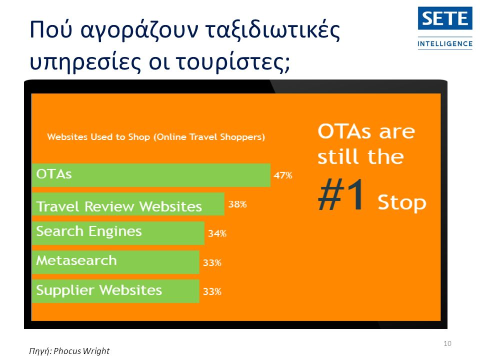 Πού αγοράζουν ταξιδιωτικές υπηρεσίες οι τουρίστες; 10 Πηγή: Phocus Wright