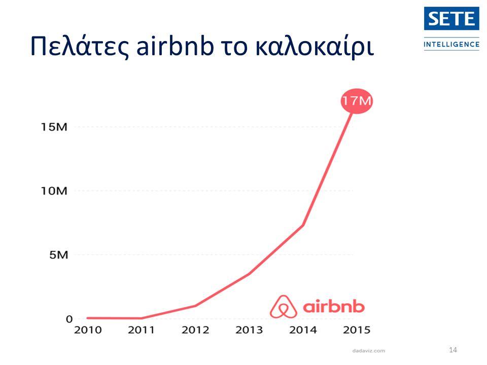 14 Πελάτες airbnb το καλοκαίρι