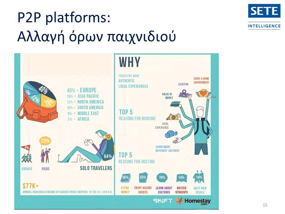 P2P platforms: Αλλαγή όρων παιχνιδιού 15