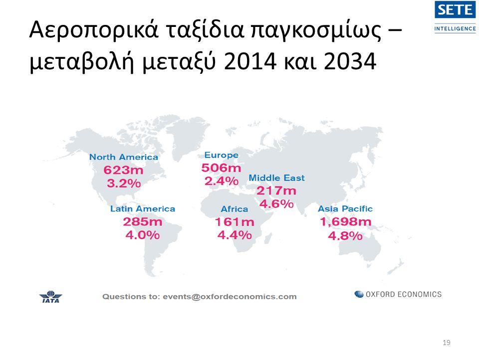 Αεροπορικά ταξίδια παγκοσμίως – μεταβολή μεταξύ 2014 και 2034 19