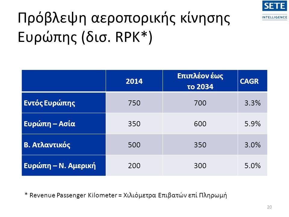 Πρόβλεψη αεροπορικής κίνησης Ευρώπης (δισ.