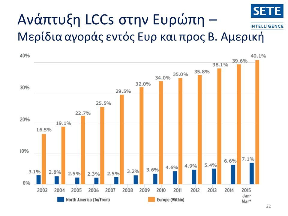 Ανάπτυξη LCCs στην Ευρώπη – Μερίδια αγοράς εντός Ευρ και προς Β. Αμερική 22
