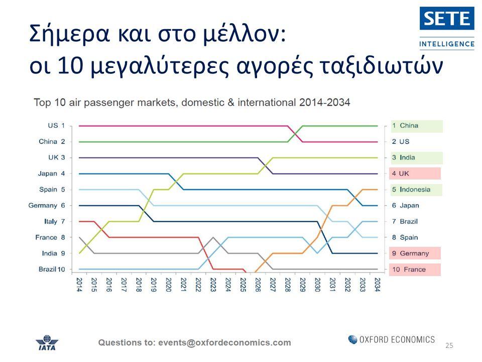 Σήμερα και στο μέλλον: οι 10 μεγαλύτερες αγορές ταξιδιωτών 25