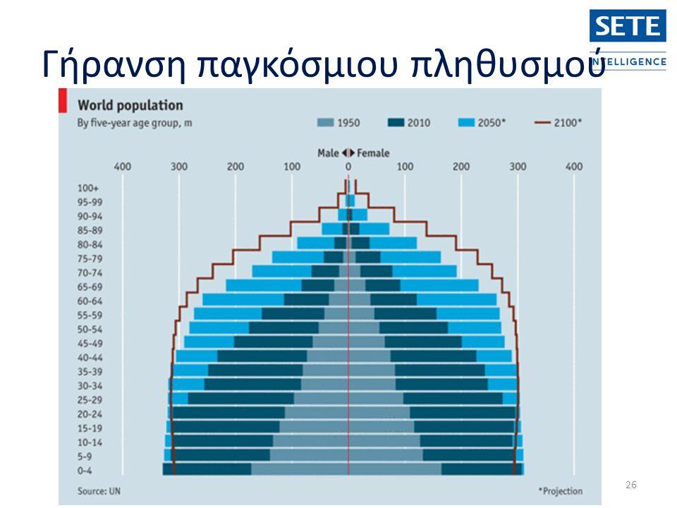 Γήρανση παγκόσμιου πληθυσμού 26
