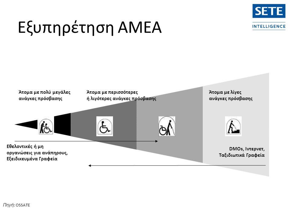 Άτομα με λίγες ανάγκες πρόσβασης Άτομα με περισσότερες ή λιγότερες ανάγκες πρόσβασης Εθελοντικές ή μη οργανώσεις για ανάπηρους, Εξειδικευμένα Γραφεία DMOs, Ιντερνετ, Ταξιδιωτικά Γραφεία Άτομα με πολύ μεγάλες ανάγκες πρόσβασης Πηγή : OSSATE Εξυπηρέτηση ΑΜΕΑ
