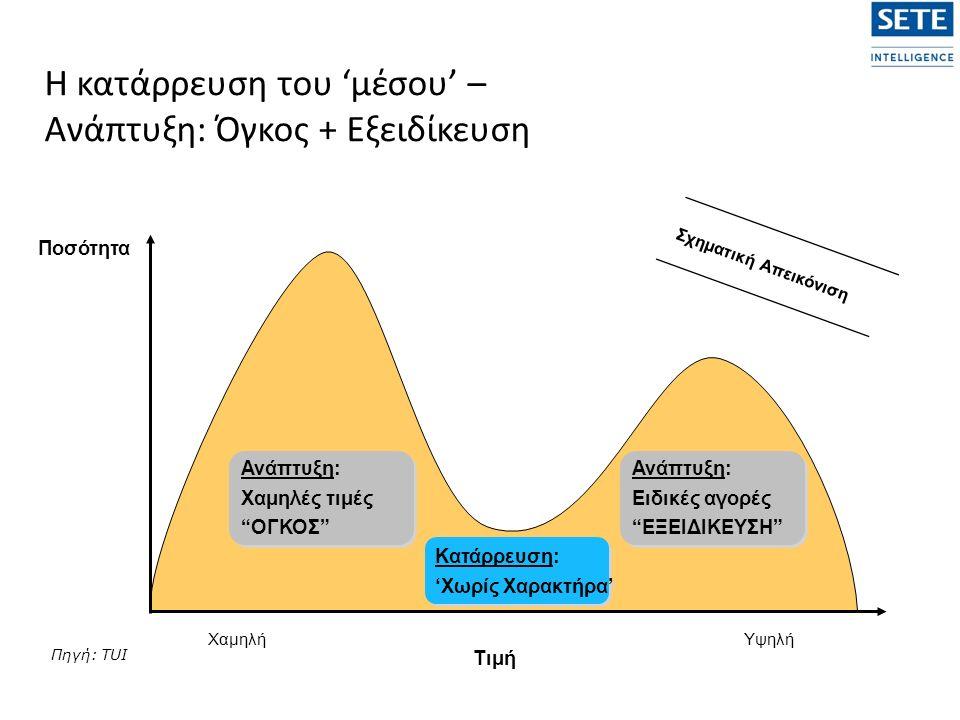 Ποσότητα Τιμή ΧαμηλήΥψηλή Η κατάρρευση του 'μέσου' – Ανάπτυξη: Όγκος + Εξειδίκευση Σχηματική Απεικόνιση Κατάρρευση: 'Χωρίς Χαρακτήρα' Ανάπτυξη: Χαμηλές τιμές ΟΓΚΟΣ Ανάπτυξη: Χαμηλές τιμές ΟΓΚΟΣ Ανάπτυξη: Ειδικές αγορές ΕΞΕΙΔΙΚΕΥΣΗ Ανάπτυξη: Ειδικές αγορές ΕΞΕΙΔΙΚΕΥΣΗ Πηγή: TUI