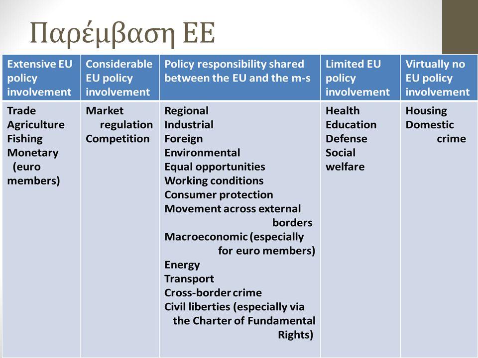 Παρέμβαση ΕΕ