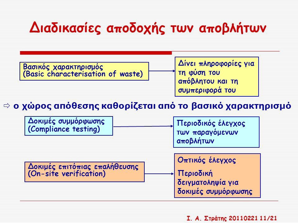 Διαδικασίες αποδοχής των αποβλήτων  ο χώρος απόθεσης καθορίζεται από το βασικό χαρακτηρισμό Δοκιμές συμμόρφωσης (Compliance testing) Περιοδικός έλεγχος των παραγόμενων αποβλήτων Δοκιμές επιτόπιας επαλήθευσης (On-site verification) Οπτικός έλεγχος Περιοδική δειγματοληψία για δοκιμές συμμόρφωσης Βασικός χαρακτηρισμός (Basic characterisation of waste) Δίνει πληροφορίες για τη φύση του απόβλητου και τη συμπεριφορά του Ι.