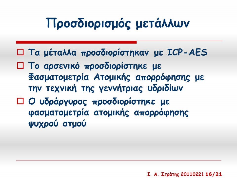 Προσδιορισμός μετάλλων  Τα μέταλλα προσδιορίστηκαν με ICP-AES  Το αρσενικό προσδιορίστηκε με Φασματομετρία Ατομικής απορρόφησης με την τεχνική της γεννήτριας υδριδίων  Ο υδράργυρος προσδιορίστηκε με φασματομετρία ατομικής απορρόφησης ψυχρού ατμού Ι.