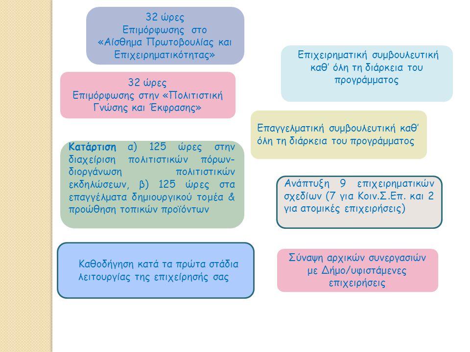 32 ώρες Επιμόρφωσης στο «Αίσθημα Πρωτοβουλίας και Επιχειρηματικότητας» 32 ώρες Επιμόρφωσης στην «Πολιτιστική Γνώσης και Έκφρασης» Κατάρτιση α) 125 ώρες στην διαχείριση πολιτιστικών πόρων- διοργάνωση πολιτιστικών εκδηλώσεων, β) 125 ώρες στα επαγγέλματα δημιουργικού τομέα & προώθηση τοπικών προϊόντων Επιχειρηματική συμβουλευτική καθ' όλη τη διάρκεια του προγράμματος Επαγγελματική συμβουλευτική καθ' όλη τη διάρκεια του προγράμματος Ανάπτυξη 9 επιχειρηματικών σχεδίων (7 για Κοιν.Σ.Επ.