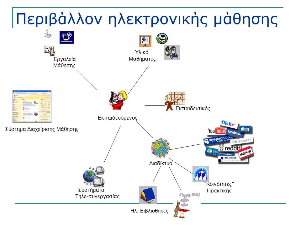 Περιβάλλον ηλεκτρονικής μάθησης Εκπαιδευτικός Εκπαιδευόμενος Διαδίκτυο Εργαλεία Μάθησης Υλικό Μαθήματος Συστήματα Τηλε-συνεργασίας Κοινότητες Πρακτικής Ηλ.