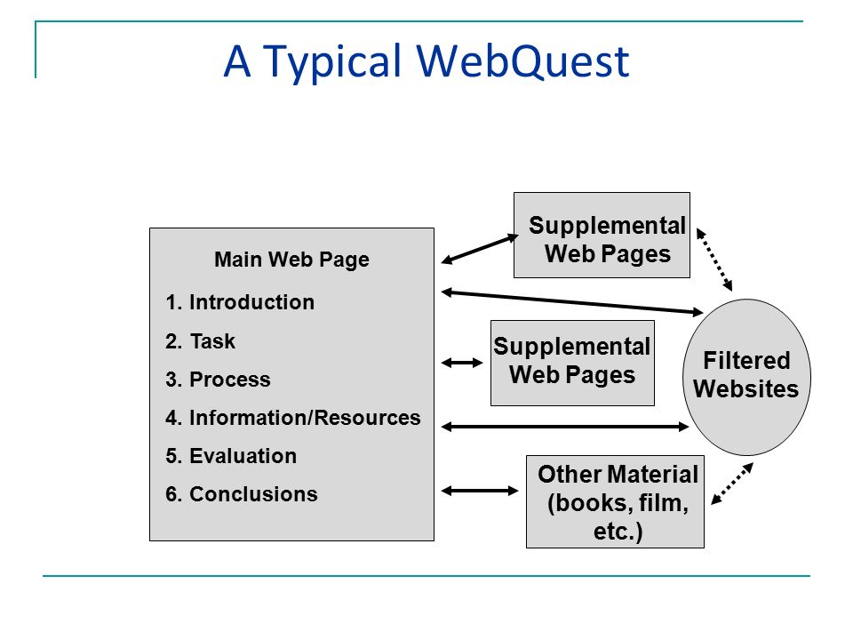 A Typical WebQuest Main Web Page 1. Introduction 2.