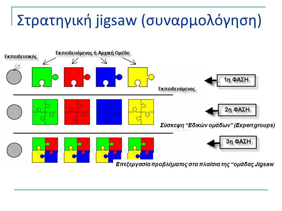 Στρατηγική jigsaw (συναρμολόγηση) Σύσκεψη Εδικών ομάδων (Expert groups) Επεξεργασία προβλήματος στα πλαίσια της ομάδας Jigsaw