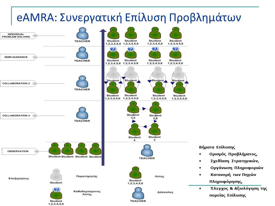 Βήματα Επίλυσης Ορισμός Προβλήματος, Σχεδίαση Στρατηγικών, Οργάνωση Πληροφοριών Κατανομή των Πηγών Πληροφόρησης, Έλεγχος & Αξιολόγηση της πορείας Επίλυσης eAMRA: Συνεργατική Επίλυση Προβλημάτων