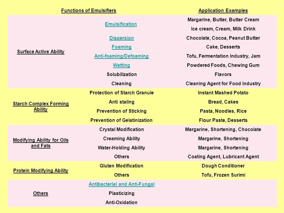 16 Παραδείγματα ευρέως χρησιμοποιούμενων αντιοξειδωτικών στην ΕΕ: Ουσία/κατηγορίαΟρισμένα από τα προϊόντα διατροφής στα οποία χρησιμοποιούνται Ασκορβικό Οξύ Ασκ.
