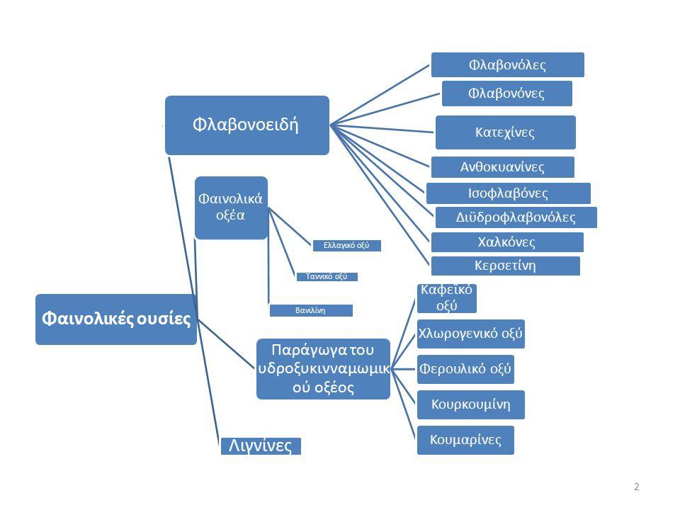 Τα πιο σπουδαία φλαβονοειδή ΟμάδαΓνωστός αριθμός ουσιών Βιολογικός ρόλος Ανθοκυανίνες250Κόκκινες και μπλε χρωστικές Χαλκόνες60Κίτρινες χρωστικές Φλαβόνες350Κρεμ χρωστικές σε άνθη Φλαβονόλες350Απωθητικές ουσίες στα φύλλα Προανθοκυανιδίνες50Στυφές ουσίες Κατεχίνες40Παρόμοιες ιδιότητες με αυτές των ταννινών Ισοφλαβονοειδή15Φυτοοιστρογόνα 3