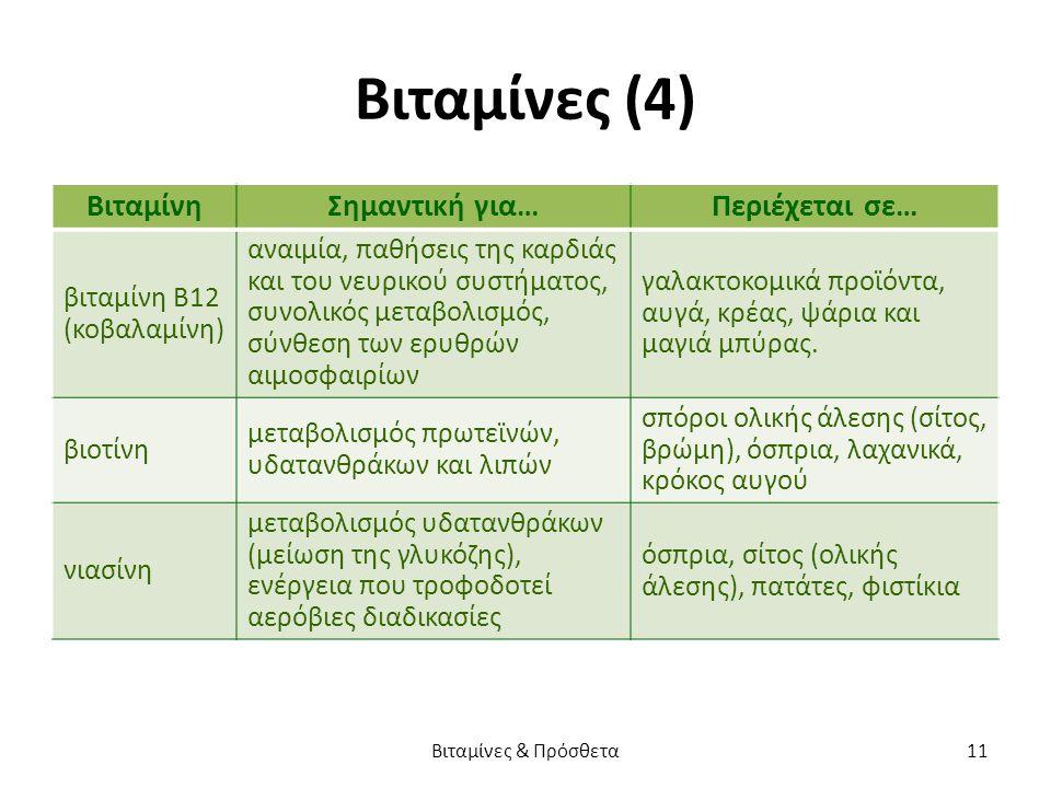Βιταμίνες (4) ΒιταμίνηΣημαντική για…Περιέχεται σε… βιταμίνη Β12 (κοβαλαμίνη) αναιμία, παθήσεις της καρδιάς και του νευρικού συστήματος, συνολικός μεταβολισμός, σύνθεση των ερυθρών αιμοσφαιρίων γαλακτοκομικά προϊόντα, αυγά, κρέας, ψάρια και μαγιά μπύρας.