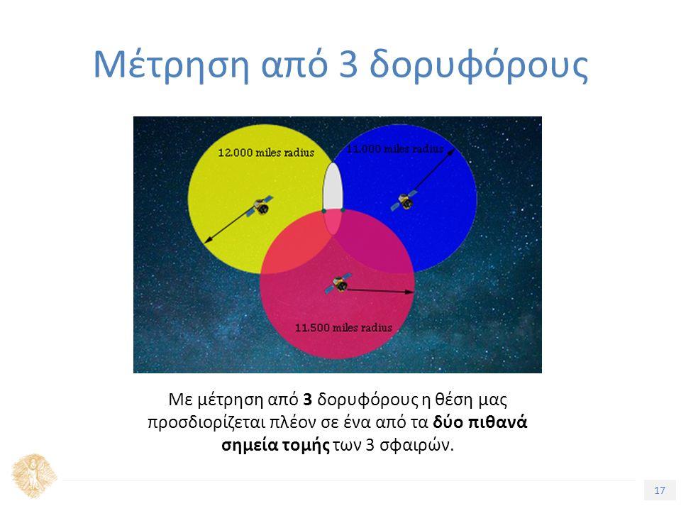 17 Τίτλος Ενότητας Με μέτρηση από 3 δορυφόρους η θέση μας προσδιορίζεται πλέον σε ένα από τα δύο πιθανά σημεία τομής των 3 σφαιρών. Μέτρηση από 3 δορυ