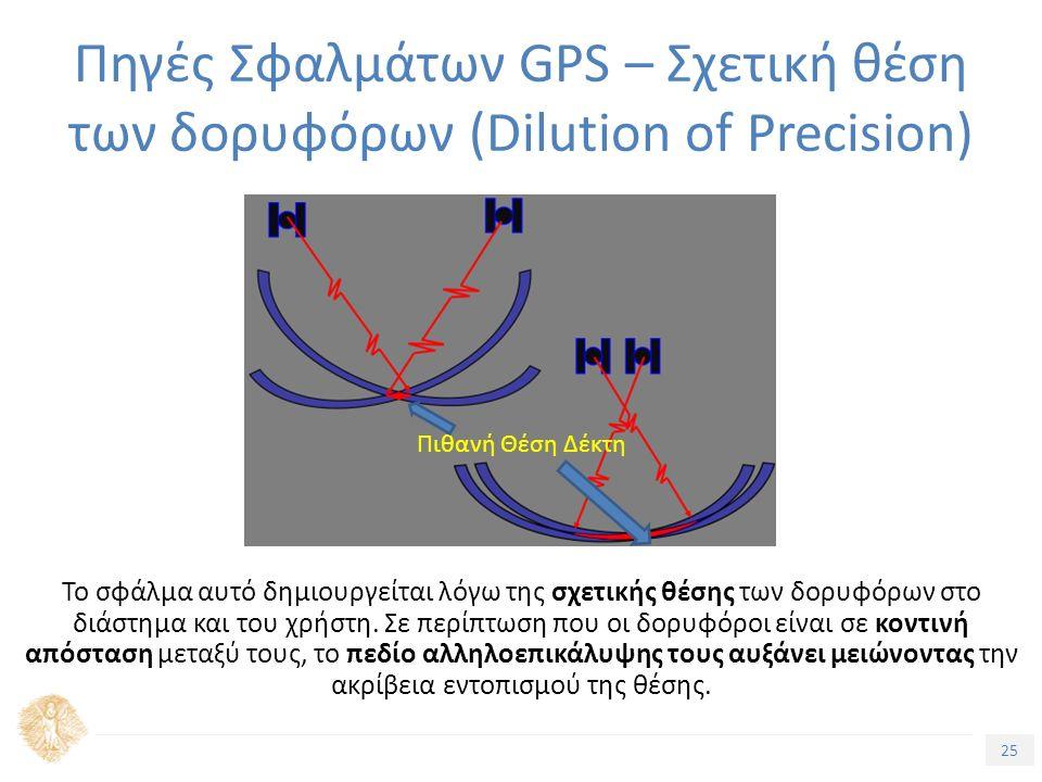 25 Τίτλος Ενότητας Το σφάλμα αυτό δημιουργείται λόγω της σχετικής θέσης των δορυφόρων στο διάστημα και του χρήστη. Σε περίπτωση που οι δορυφόροι είναι
