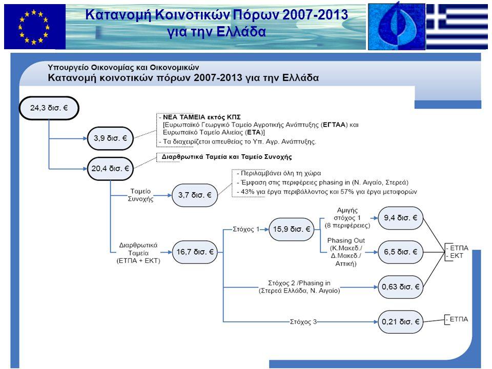 Κατανομή Κοινοτικών Πόρων 2007-2013 για την Ελλάδα