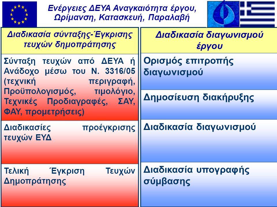 Διαδικασία σύνταξης-Έγκρισης τευχών δημοπράτησης Σύνταξη τευχών από ΔΕΥΑ ή Ανάδοχο μέσω του Ν.