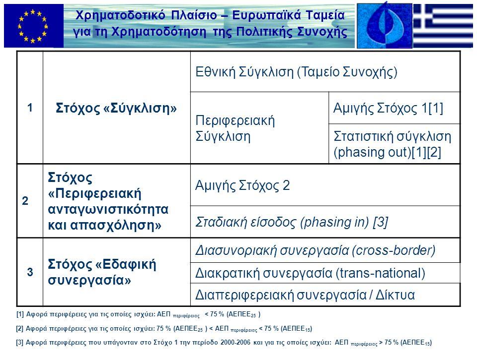 Χρηματοδοτικό Πλαίσιο – Ευρωπαϊκά Ταμεία για τη Χρηματοδότηση της Πολιτικής Συνοχής 1 Στόχος «Σύγκλιση» Εθνική Σύγκλιση (Ταμείο Συνοχής) Περιφερειακή Σύγκλιση Αμιγής Στόχος 1[1] Στατιστική σύγκλιση (phasing out)[1][2] 2 Στόχος «Περιφερειακή ανταγωνιστικότητα και απασχόληση» Αμιγής Στόχος 2 Σταδιακή είσοδος (phasing in) [3] 3 Στόχος «Εδαφική συνεργασία» Διασυνοριακή συνεργασία (cross-border) Διακρατική συνεργασία (trans-national) Διαπεριφερειακή συνεργασία / Δίκτυα [1] Αφορά περιφέρειες για τις οποίες ισχύει: ΑΕΠ περιφέρειας < 75 % (ΑΕΠEΕ 25 ) [2] Αφορά περιφέρειες για τις οποίες ισχύει: 75 % (ΑΕΠEΕ 25 ) < ΑΕΠ περιφέρειας < 75 % (ΑΕΠEΕ 15 ) [3] Αφορά περιφέρειες που υπάγονταν στο Στόχο 1 την περίοδο 2000-2006 και για τις οποίες ισχύει: ΑΕΠ περιφέρειας > 75 % (ΑΕΠEΕ 15 )