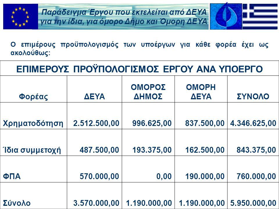 Ο επιμέρους προϋπολογισμός των υποέργων για κάθε φορέα έχει ως ακολούθως: ΕΠΙΜΕΡΟΥΣ ΠΡΟΫΠΟΛΟΓΙΣΜΟΣ ΕΡΓΟΥ ΑΝΑ ΥΠΟΕΡΓΟ ΦορέαςΔΕΥΑ ΟΜΟΡΟΣ ΔΗΜΟΣ ΟΜΟΡΗ ΔΕΥΑΣΥΝΟΛΟ Χρηματοδότηση2.512.500,00996.625,00837.500,004.346.625,00 Ίδια συμμετοχή487.500,00193.375,00162.500,00843.375,00 ΦΠΑ570.000,000,00190.000,00760.000,00 Σύνολο3.570.000,001.190.000,00 5.950.000,00 Παράδειγμα Έργου που εκτελείται από ΔΕΥΑ για την ίδια, για όμορο Δήμο και Όμορη ΔΕΥΑ