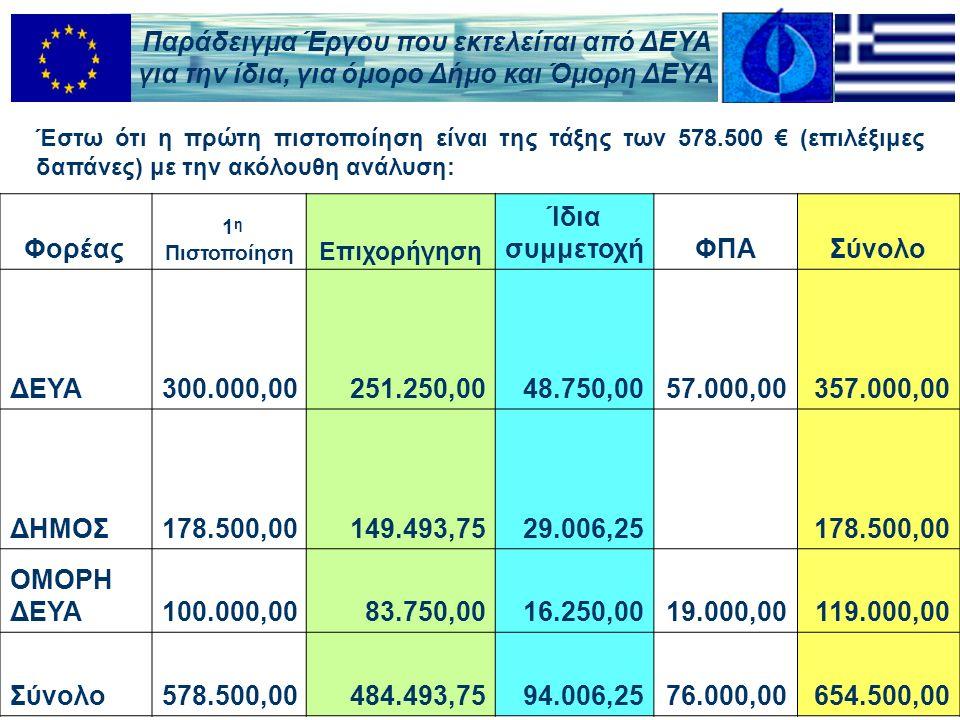Έστω ότι η πρώτη πιστοποίηση είναι της τάξης των 578.500 € (επιλέξιμες δαπάνες) με την ακόλουθη ανάλυση: Φορέας 1 η Πιστοποίηση Επιχορήγηση Ίδια συμμετοχήΦΠΑΣύνολο ΔΕΥΑ300.000,00251.250,0048.750,0057.000,00357.000,00 ΔΗΜΟΣ178.500,00149.493,7529.006,25 178.500,00 ΟΜΟΡΗ ΔΕΥΑ100.000,0083.750,0016.250,0019.000,00119.000,00 Σύνολο578.500,00484.493,7594.006,2576.000,00654.500,00 Παράδειγμα Έργου που εκτελείται από ΔΕΥΑ για την ίδια, για όμορο Δήμο και Όμορη ΔΕΥΑ
