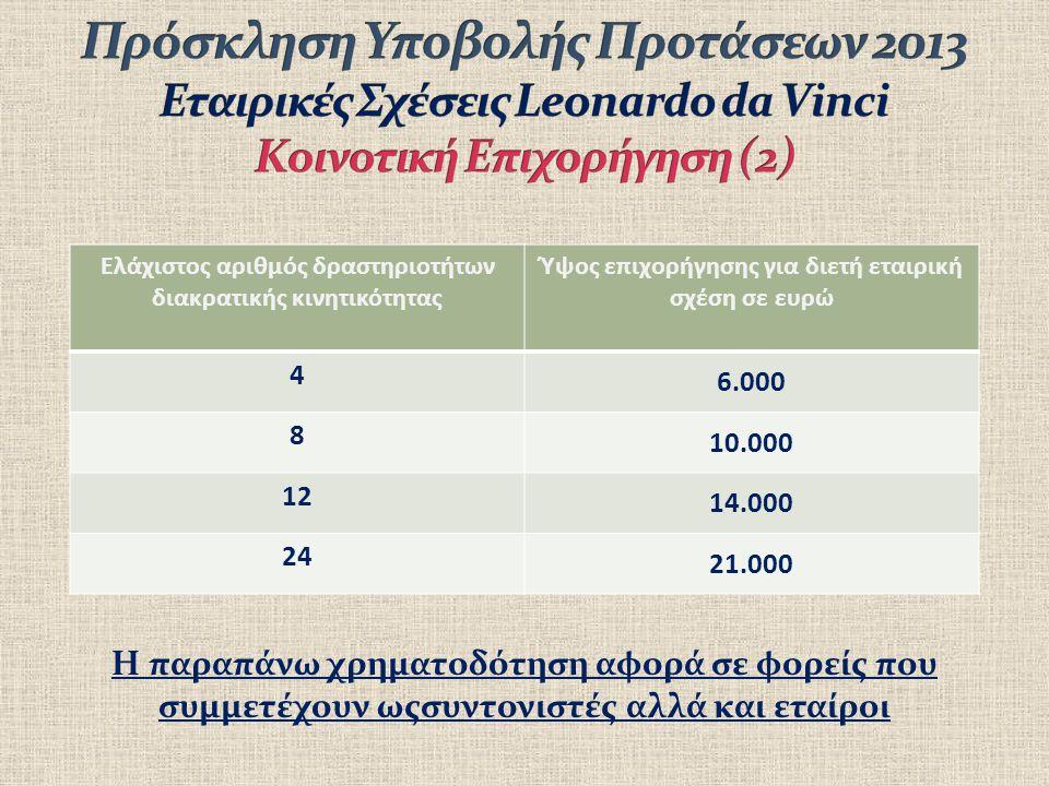 Η παραπάνω χρηματοδότηση αφορά σε φορείς που συμμετέχουν ωςσυντονιστές αλλά και εταίροι Ελάχιστος αριθμός δραστηριοτήτων διακρατικής κινητικότητας Ύψος επιχορήγησης για διετή εταιρική σχέση σε ευρώ 4 6.000 8 10.000 12 14.000 24 21.000