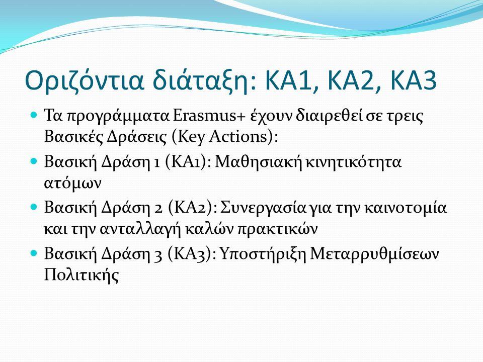 Οριζόντια διάταξη: ΚΑ1, ΚΑ2, ΚΑ3 Τα προγράμματα Erasmus+ έχουν διαιρεθεί σε τρεις Βασικές Δράσεις (Key Actions): Βασική Δράση 1 (ΚΑ1): Μαθησιακή κινητικότητα ατόμων Βασική Δράση 2 (ΚΑ2): Συνεργασία για την καινοτομία και την ανταλλαγή καλών πρακτικών Βασική Δράση 3 (ΚΑ3): Υποστήριξη Μεταρρυθμίσεων Πολιτικής