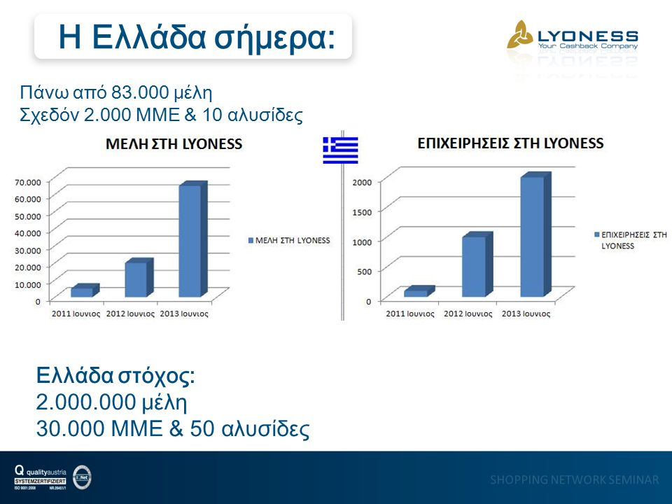 SHOPPING NETWORK SEMINAR Ελλάδα στόχος: 2.000.000 μέλη 30.000 MME & 50 αλυσίδες Η Ελλάδα σήμερα: Πάνω από 83.000 μέλη Σχεδόν 2.000 MME & 10 αλυσίδες