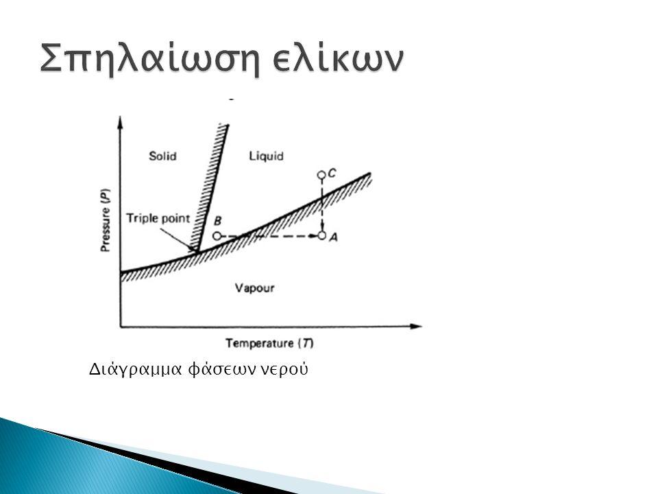 Διάγραμμα φάσεων νερού