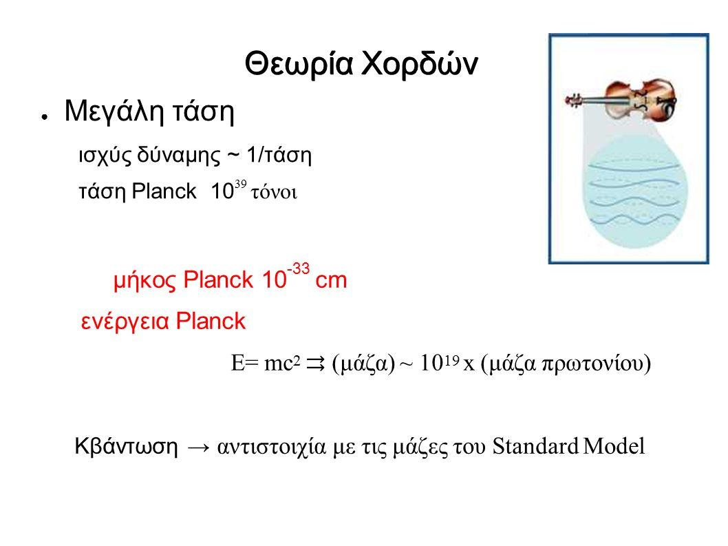 ● Μεγάλη τάση ισχύς δύναμης ~ 1/τάση τάση Planck 10 39 τόνοι Θεωρία Χορδών μήκος Planck 10 -33 cm ενέργεια Planck E= mc 2 ⇉ (μάζα) ~ 10 19 x (μάζα πρωτονίου) Κβάντωση → αντιστοιχία με τις μάζες του Standard Model