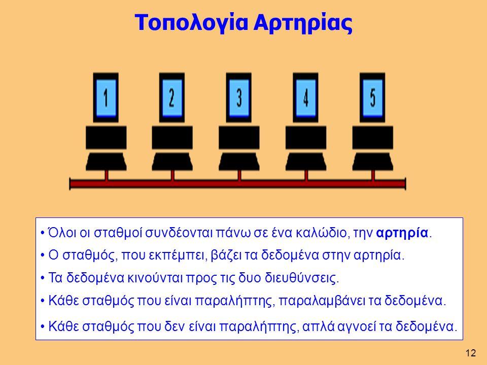 12 Τοπολογία Αρτηρίας Όλοι οι σταθμοί συνδέονται πάνω σε ένα καλώδιο, την αρτηρία.