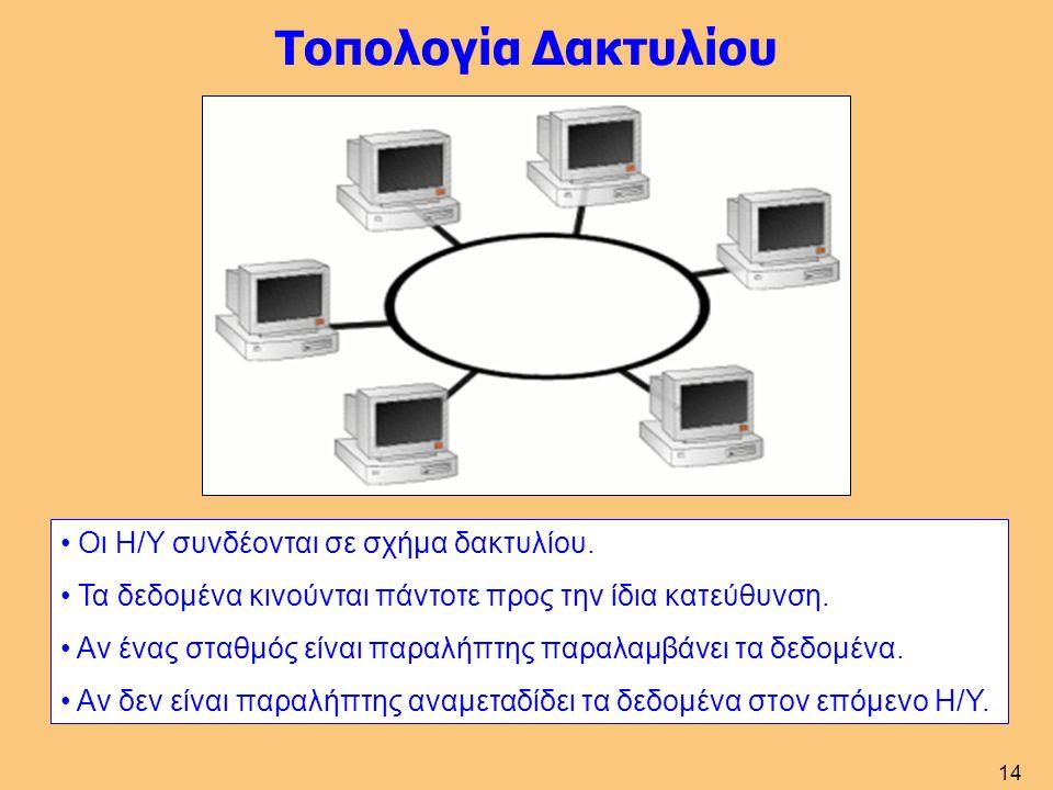 14 Τοπολογία Δακτυλίου Οι Η/Υ συνδέονται σε σχήμα δακτυλίου.