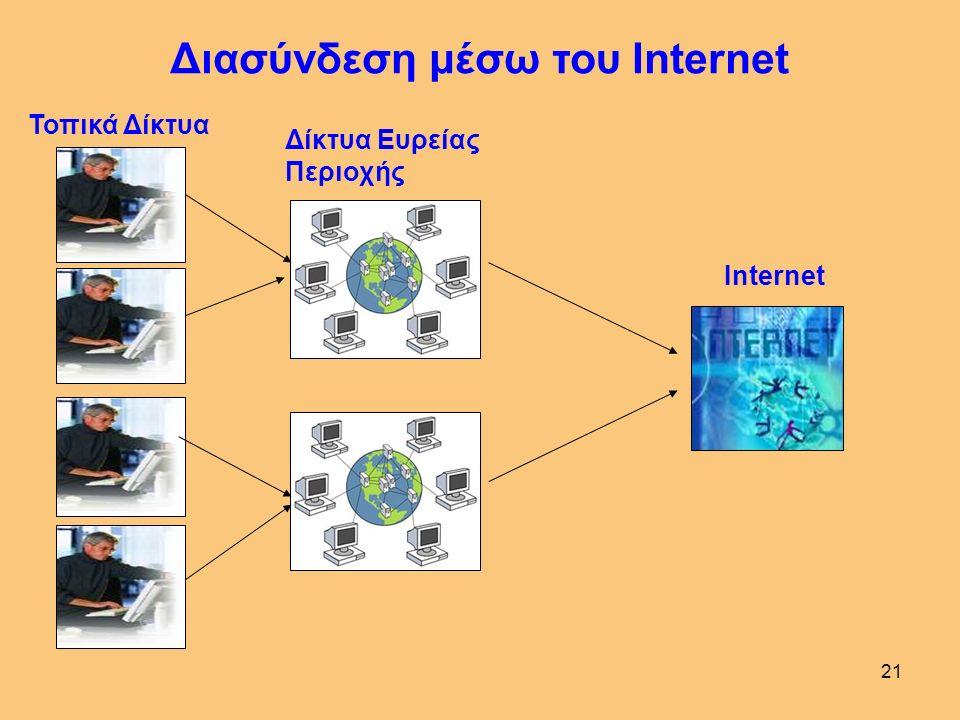 21 Διασύνδεση μέσω του Internet Τοπικά Δίκτυα Δίκτυα Ευρείας Περιοχής Internet
