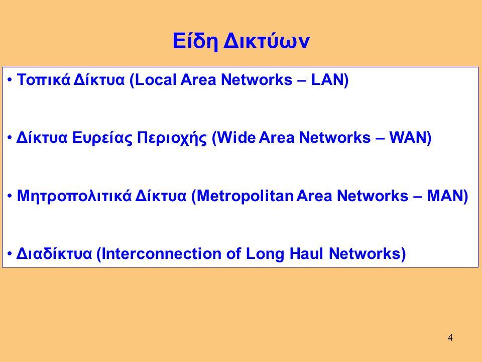 4 Είδη Δικτύων Τοπικά Δίκτυα (Local Area Networks – LAN) Δίκτυα Ευρείας Περιοχής (Wide Area Networks – WAN) Μητροπολιτικά Δίκτυα (Metropolitan Area Networks – MAN) Διαδίκτυα (Interconnection of Long Haul Networks)