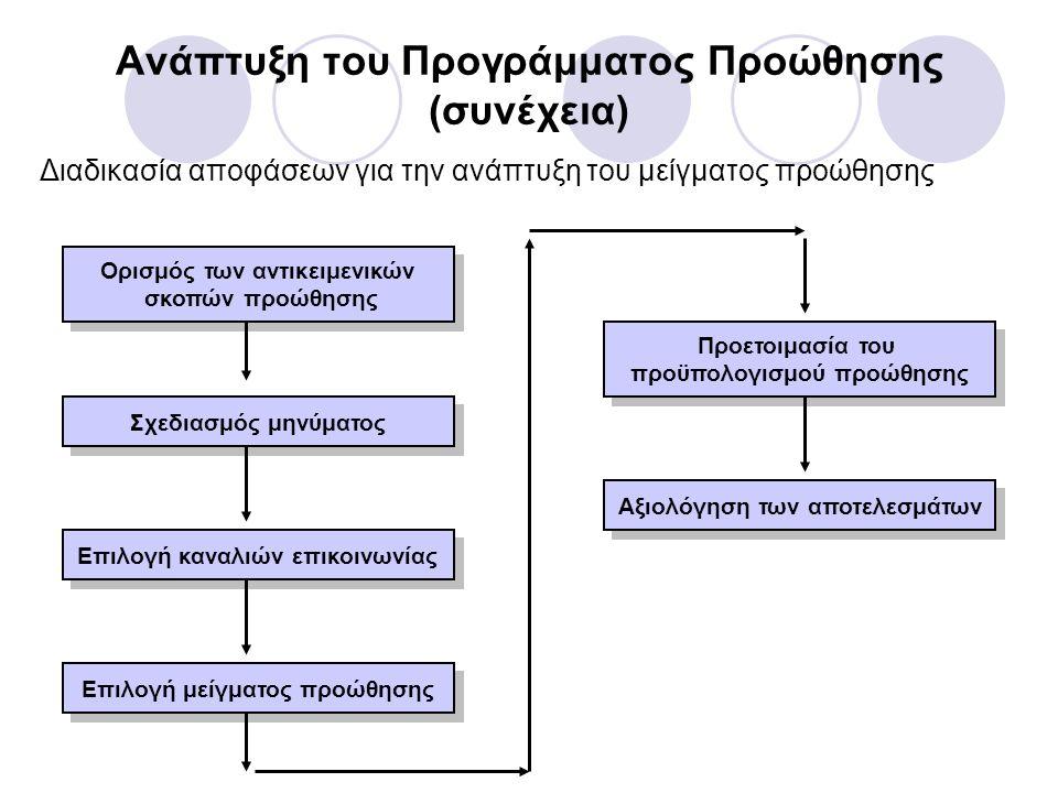 Ανάπτυξη του Προγράμματος Προώθησης (συνέχεια) 1.