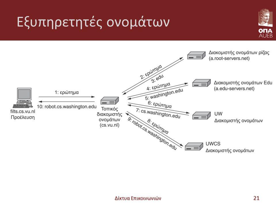 Εξυπηρετητές ονομάτων Δίκτυα Επικοινωνιών 21