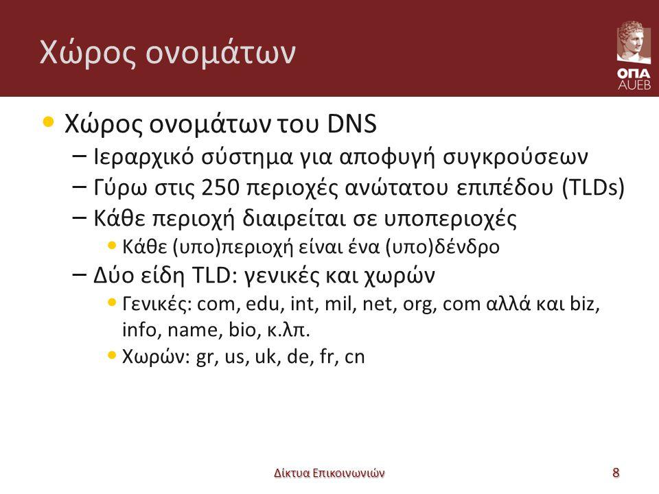 Χώρος ονομάτων Χώρος ονομάτων του DNS – Ιεραρχικό σύστημα για αποφυγή συγκρούσεων – Γύρω στις 250 περιοχές ανώτατου επιπέδου (TLDs) – Κάθε περιοχή διαιρείται σε υποπεριοχές Κάθε (υπο)περιοχή είναι ένα (υπο)δένδρο – Δύο είδη TLD: γενικές και χωρών Γενικές: com, edu, int, mil, net, org, com αλλά και biz, info, name, bio, κ.λπ.