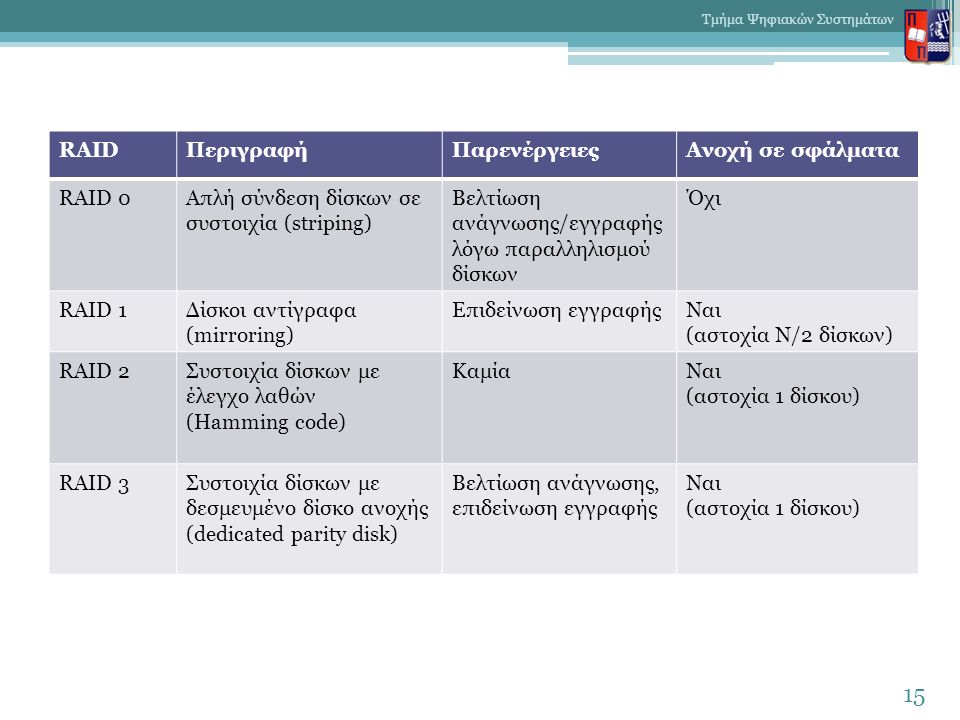 15 Τμήμα Ψηφιακών Συστημάτων RAIDΠεριγραφήΠαρενέργειεςΑνοχή σε σφάλματα RAID 0Απλή σύνδεση δίσκων σε συστοιχία (striping) Βελτίωση ανάγνωσης/εγγραφής λόγω παραλληλισμού δίσκων Όχι RAID 1Δίσκοι αντίγραφα (mirroring) Επιδείνωση εγγραφήςΝαι (αστοχία Ν/2 δίσκων) RAID 2Συστοιχία δίσκων με έλεγχο λαθών (Hamming code) ΚαμίαΝαι (αστοχία 1 δίσκου) RAID 3Συστοιχία δίσκων με δεσμευμένο δίσκο ανοχής (dedicated parity disk) Βελτίωση ανάγνωσης, επιδείνωση εγγραφής Ναι (αστοχία 1 δίσκου)