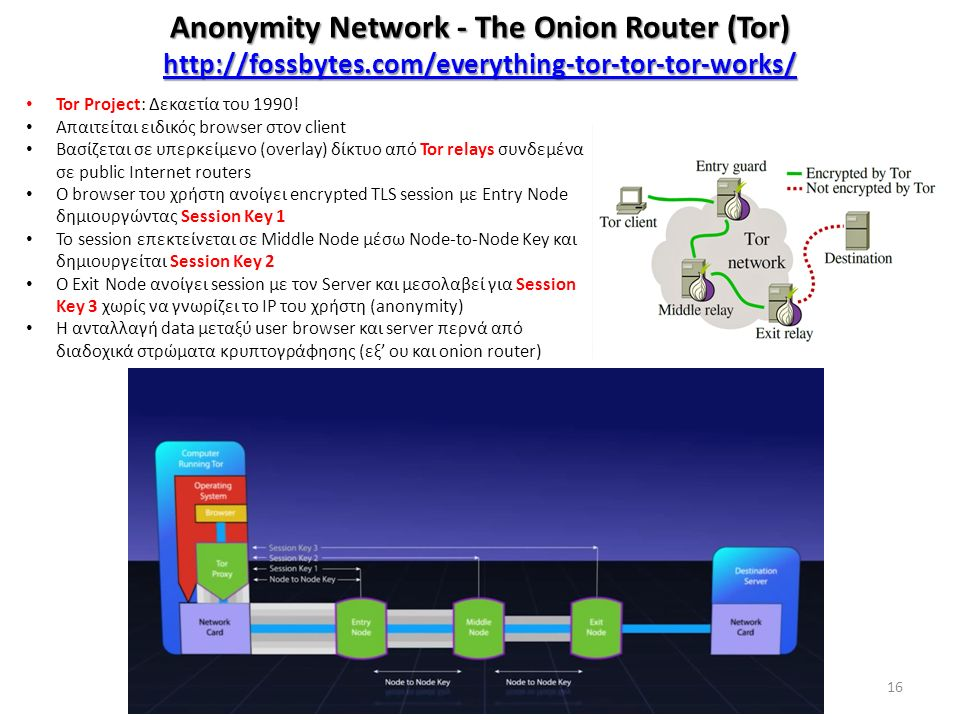 Anonymity Network - The Onion Router (Tor) http://fossbytes.com/everything-tor-tor-tor-works/ http://fossbytes.com/everything-tor-tor-tor-works/ 16 Tor Project: Δεκαετία του 1990.