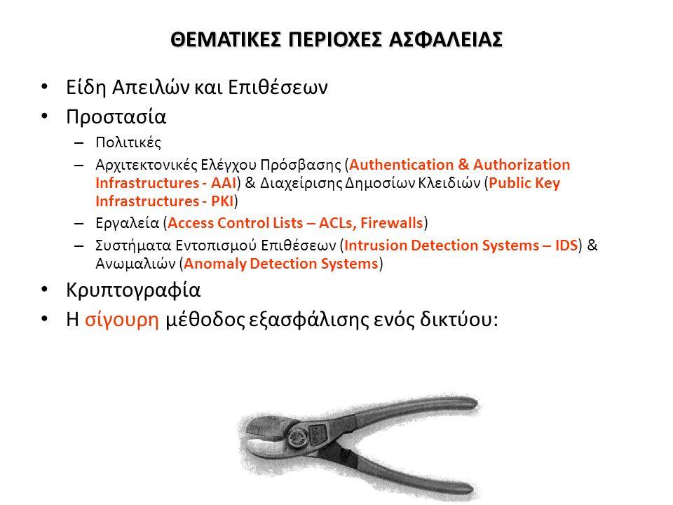 ΘΕΜΑΤΙΚΕΣ ΠΕΡΙΟΧΕΣ ΑΣΦΑΛΕΙΑΣ Είδη Απειλών και Επιθέσεων Προστασία – Πολιτικές – Αρχιτεκτονικές Ελέγχου Πρόσβασης (Authentication & Authorization Infrastructures - ΑΑΙ) & Διαχείρισης Δημοσίων Κλειδιών (Public Key Infrastructures - PKI) – Εργαλεία (Access Control Lists – ACLs, Firewalls) – Συστήματα Εντοπισμού Επιθέσεων (Intrusion Detection Systems – IDS) & Ανωμαλιών (Anomaly Detection Systems) Κρυπτογραφία Η σίγουρη μέθοδος εξασφάλισης ενός δικτύου: