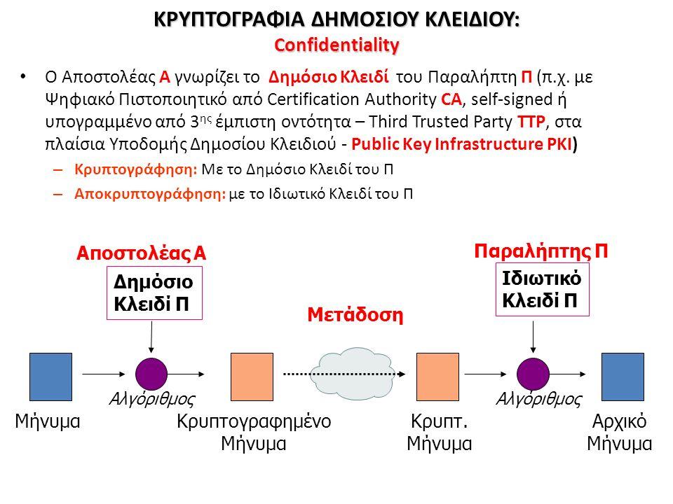 ΚΡΥΠΤΟΓΡΑΦΙΑ ΔΗΜΟΣΙΟΥ ΚΛΕΙΔΙΟΥ: Confidentiality Ο Αποστολέας A γνωρίζει το Δημόσιο Κλειδί του Παραλήπτη Π (π.χ. με Ψηφιακό Πιστοποιητικό από Certifica