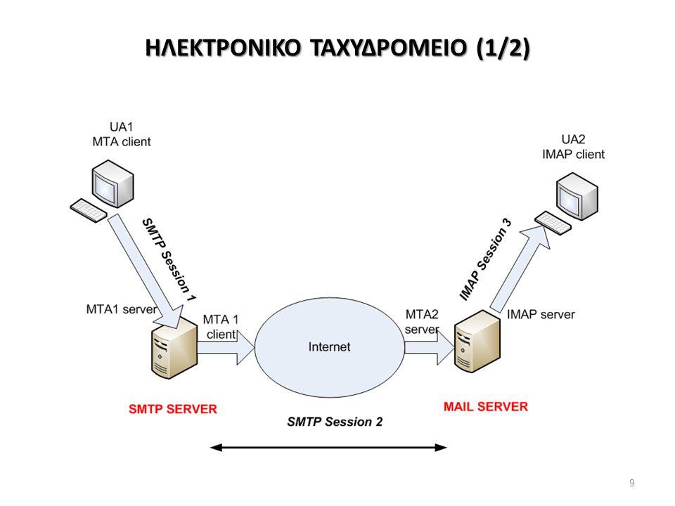 ΗΛΕΚΤΡΟΝΙΚΟ ΤΑΧΥΔΡΟΜΕΙΟ (2/2) Σχήμα με IMAP/POP3 Clients (Outlook, Thunderbird, Fedora…) IMAP: Κρατάει αντίγραφα emails και συντηρεί mail folders των users στον server POP3: Δεν κρατάει αντίγραφα emails στον server αφού διώξει τα emails στον client (πρόβλημα για χρήστες που λαμβάνουν email σε πολλαπλούς clients) Παράδειγμα Web Mail