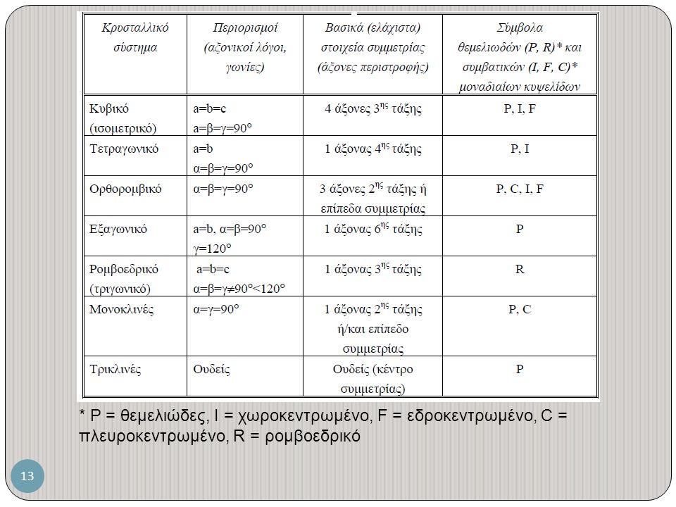 13 * P = θεμελιώδες, Ι = χωροκεντρωμένο, F = εδροκεντρωμένο, C = πλευροκεντρωμένο, R = ρομβοεδρικό